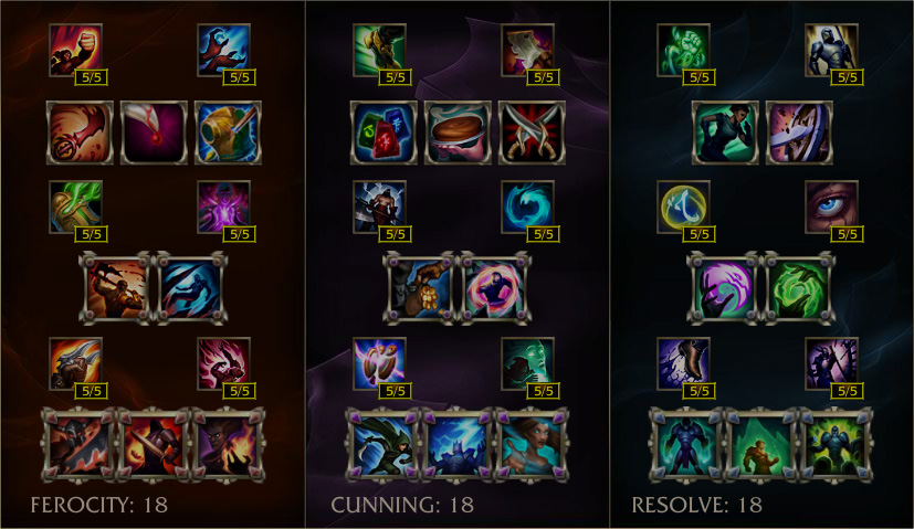 League of Legends masteries guide